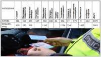 За 2 месеца шофьорите в София станаха с 1086 по-малко