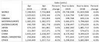 6.9% спад в глобалните продажби на нови автомобили