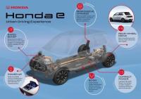 HONDA с още подробности за електромобила HONDA E